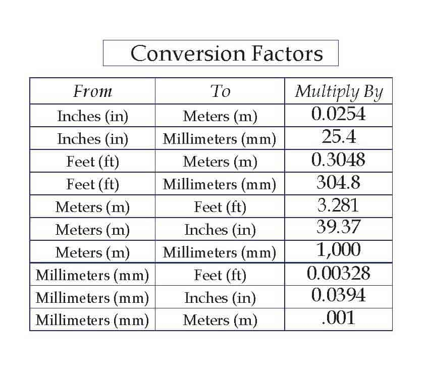 Calculate inches to mm or calculate mm to inches chart